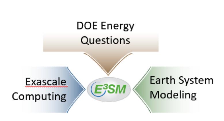 E3SM DOE diagram