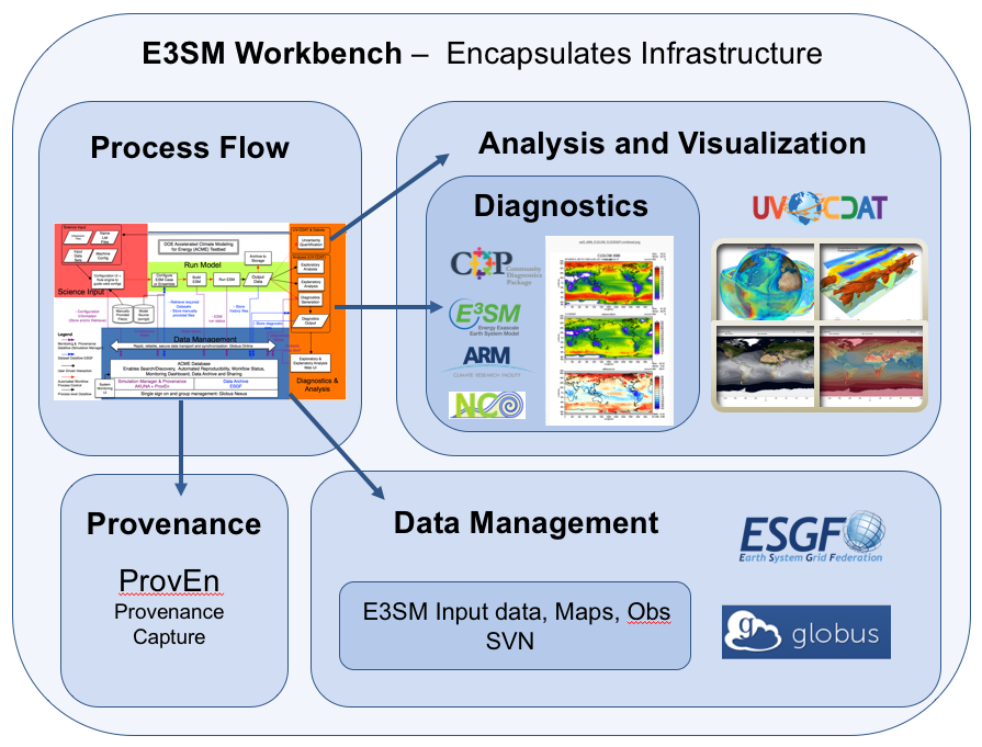 v1 Workflow - E3SM - Energy Exascale Earth System Model