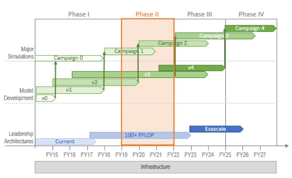 Long Term Roadmap - E3SM - Energy Exascale Earth System Model