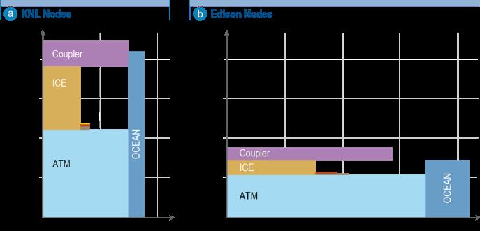 Processor layout