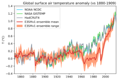 Time evolution of annual global mean surface air temperature anomalies