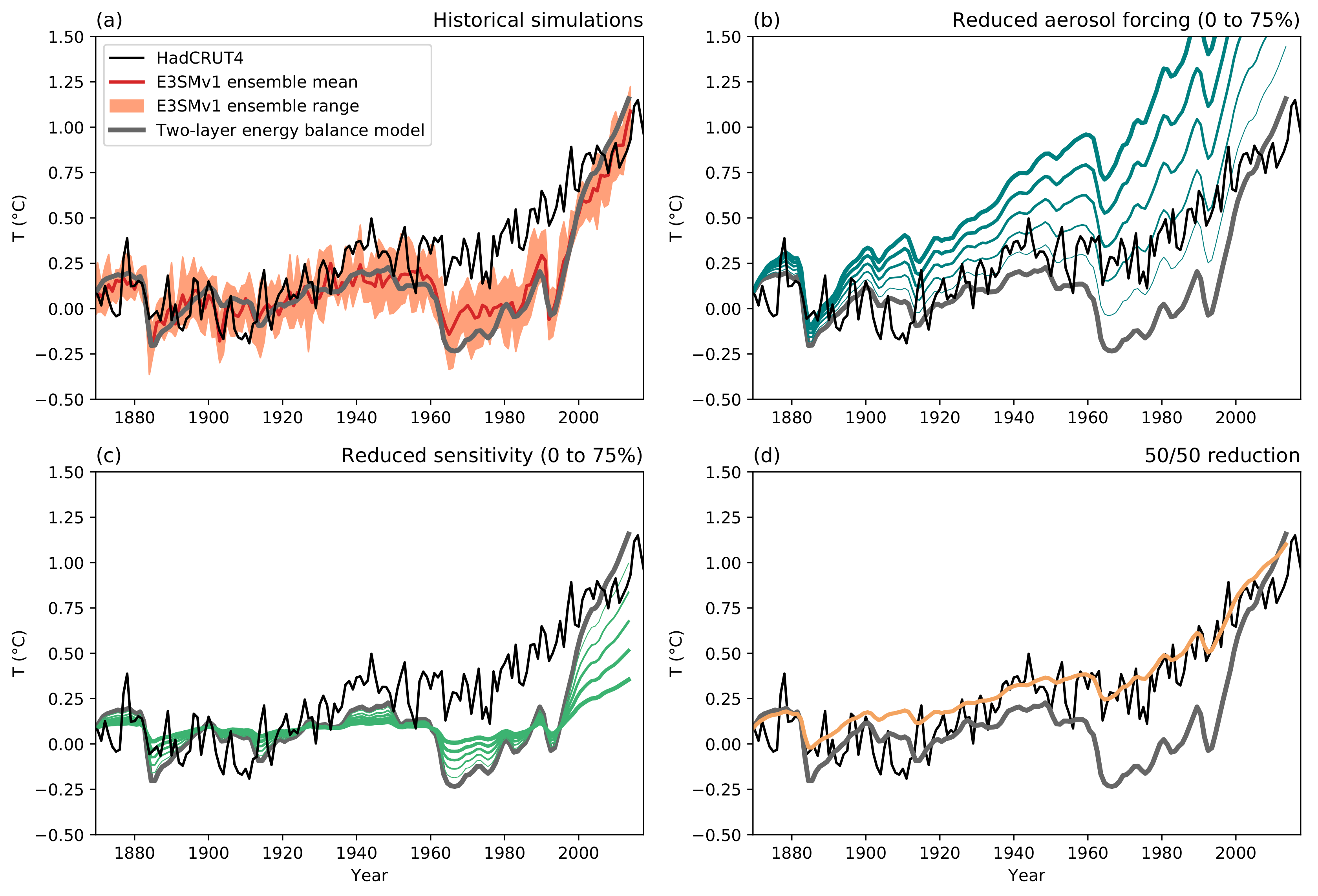 Time evolution of annual global mean surface air temperature anomalies.