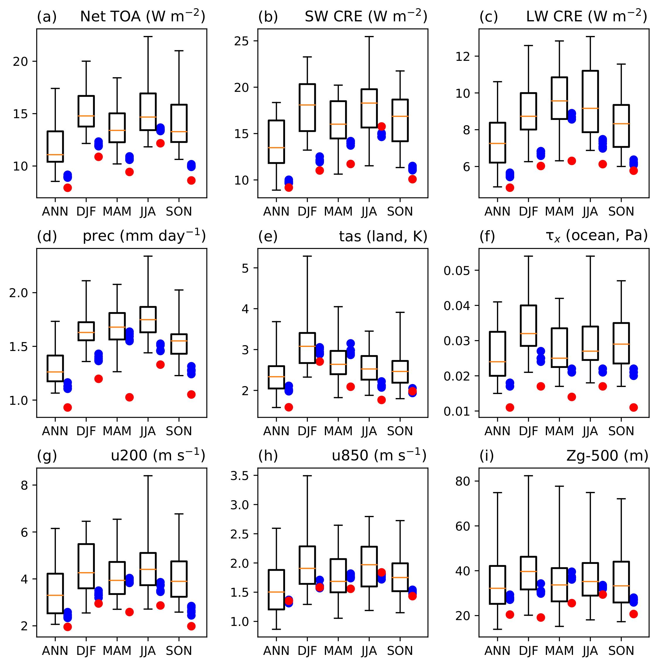 Comparison of RMSE for E3SMv1 vs CMIP5 models