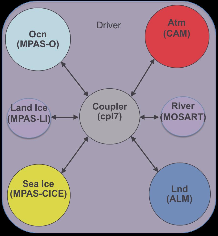 Existing E3SM model components.