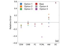 Relative error in the ocean surface boundary layer depth