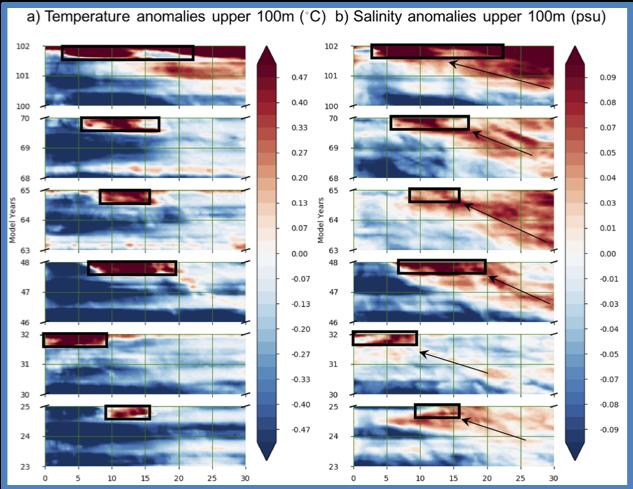 Zonal evolution of upper ocean temperature