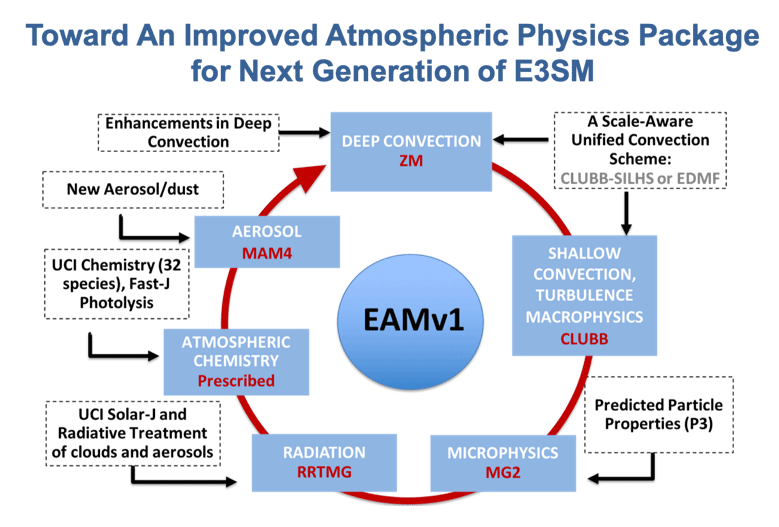 Proposed atmospheric physics changes chart