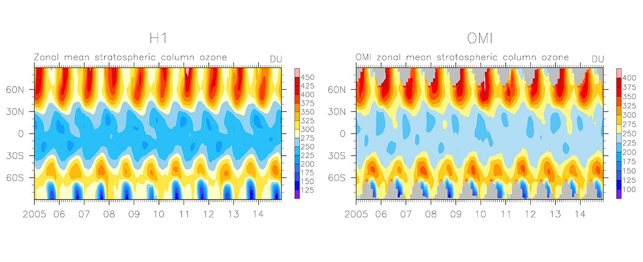 Time-series of ozone in the stratosphere