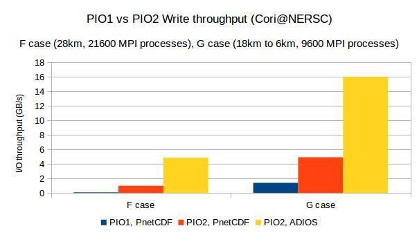 PIO1 vs. PIO2 Write Throughput