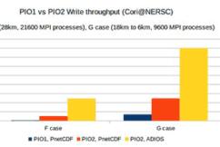 PIO2 + ADIOS = Performance Improvement