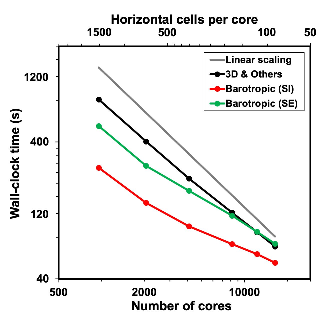Scalability of the semi-implicit barotropic solver