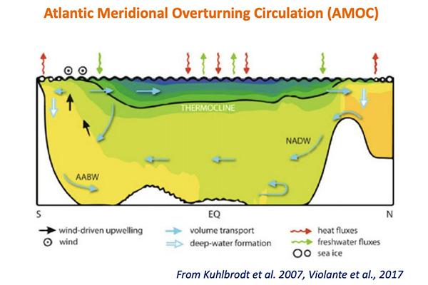 Atlantic Meridional Overturning Circulation