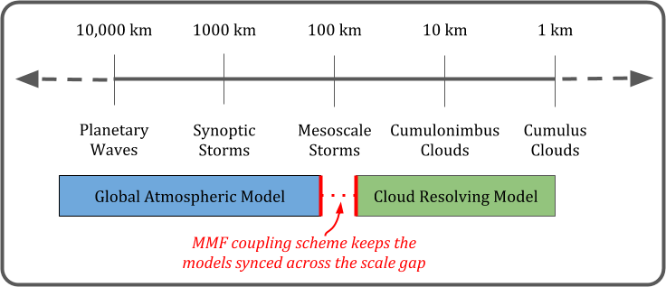 Schematic of the multi-scale modeling framework (MMF)