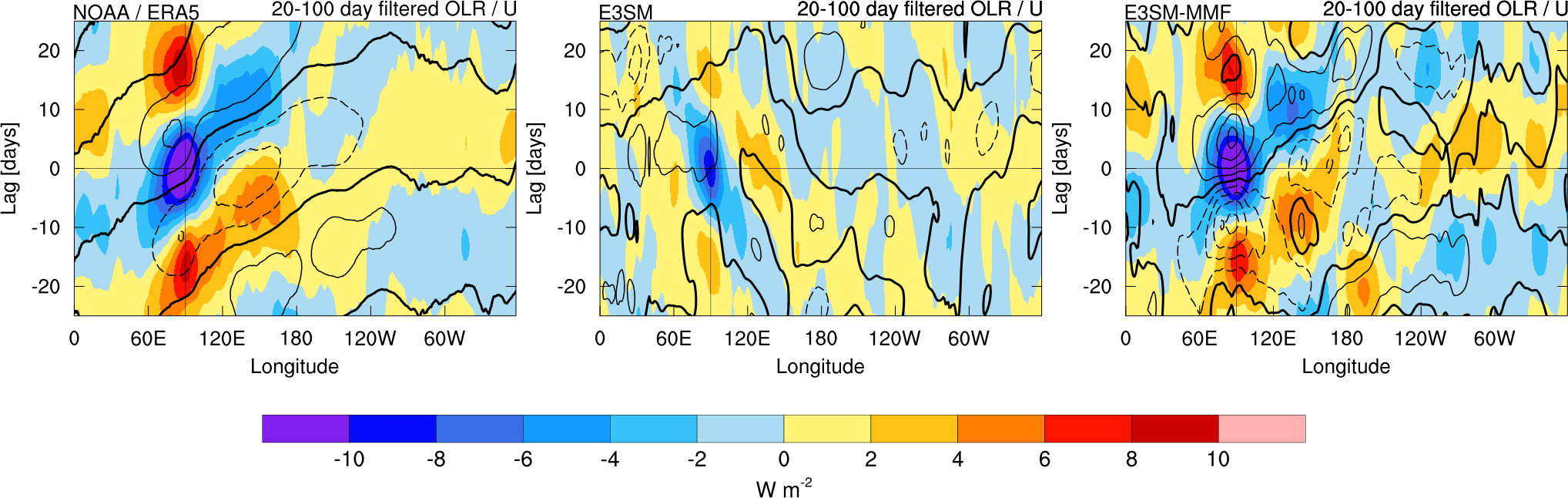 Lagged all‐season regression of outgoing longwave radiation
