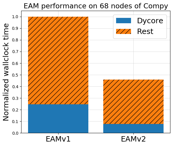 Performance results for dycore and the rest of the components