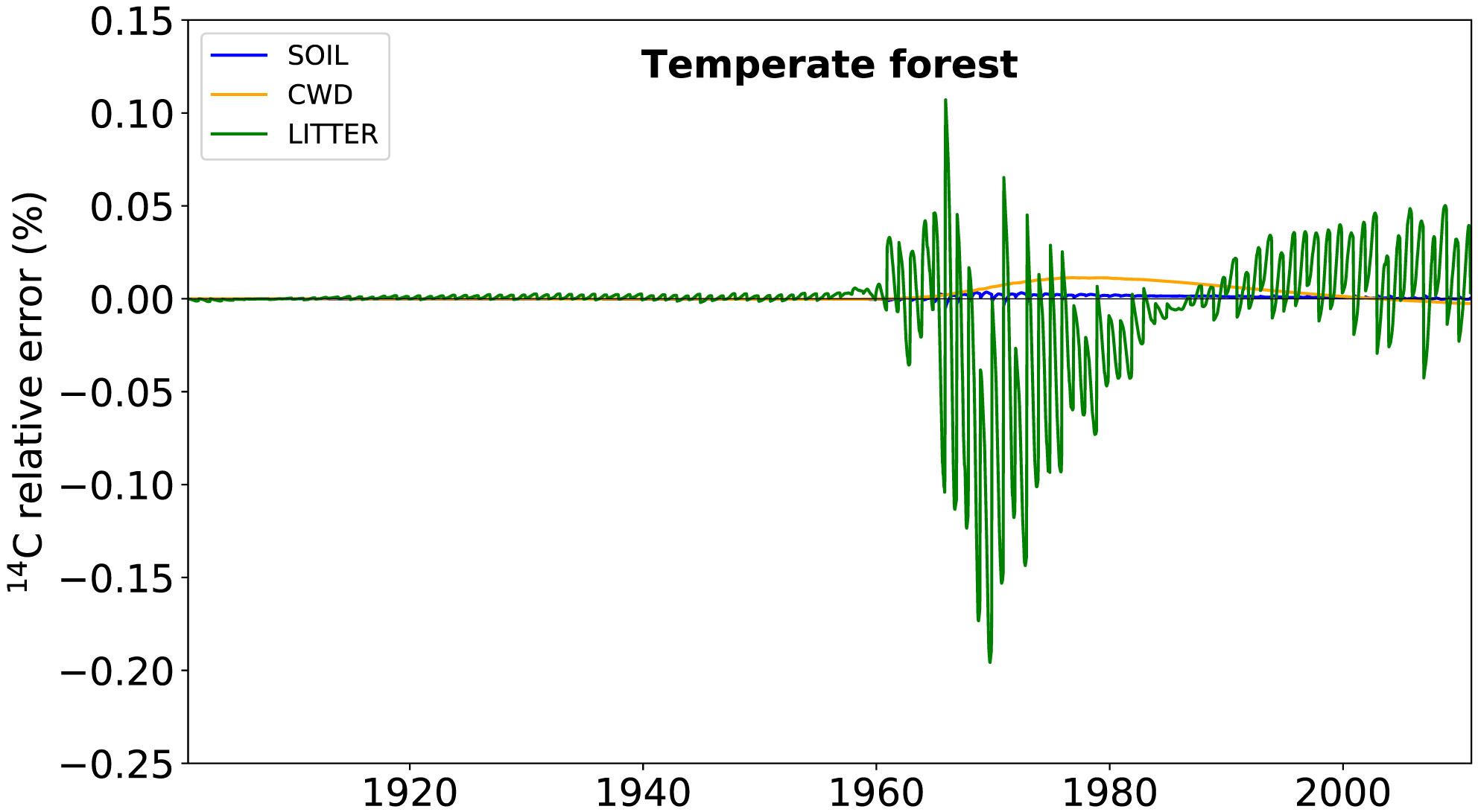 Relative error in radiocarbon values for coarse woody debris