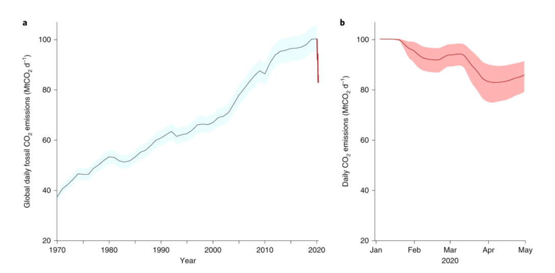 Global daily fossil CO2 emissions (MtCO2 d−1). a