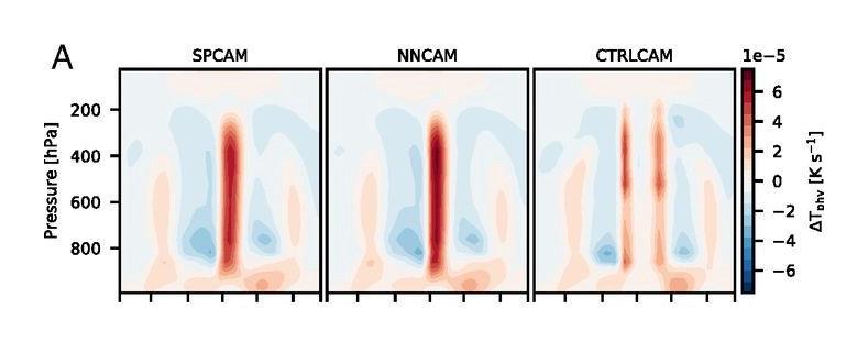 Online skill of a Deep Neural Network model