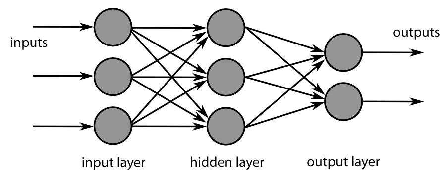 Diagram of a two-layer feedforward neural network.