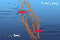 Modeling Ocean Mesoscale Eddies