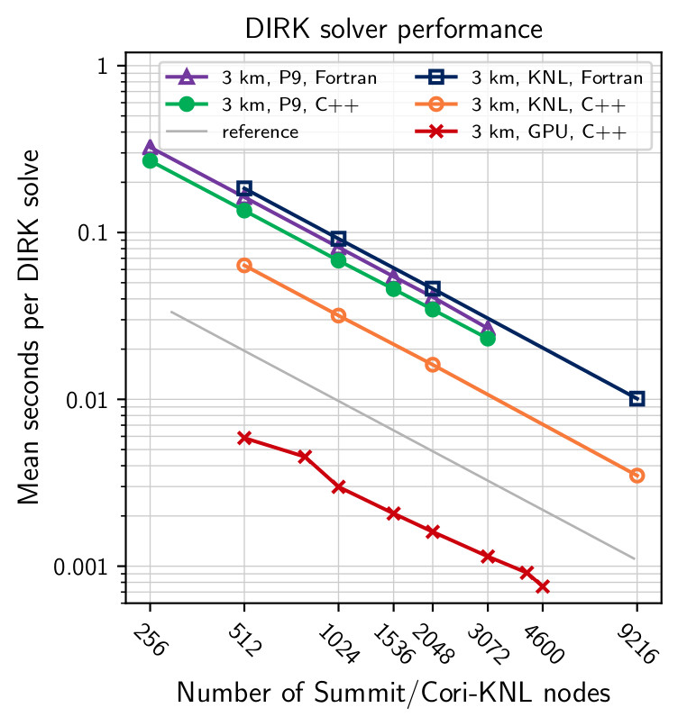 Scaling of the DIRK solver on target architectures for the 3 km NGGPS benchmark
