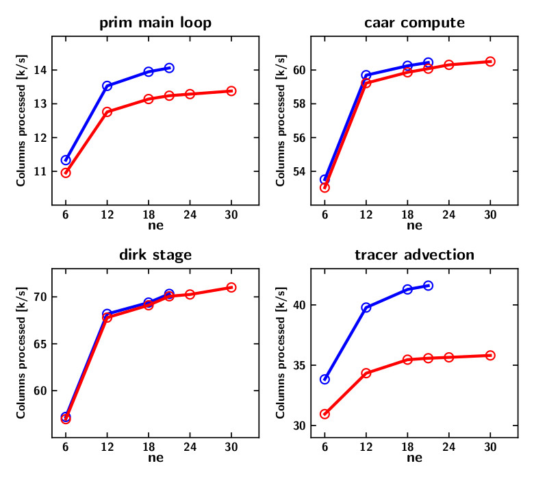 Single GPU performance of key HOMMEXX-NH kernels