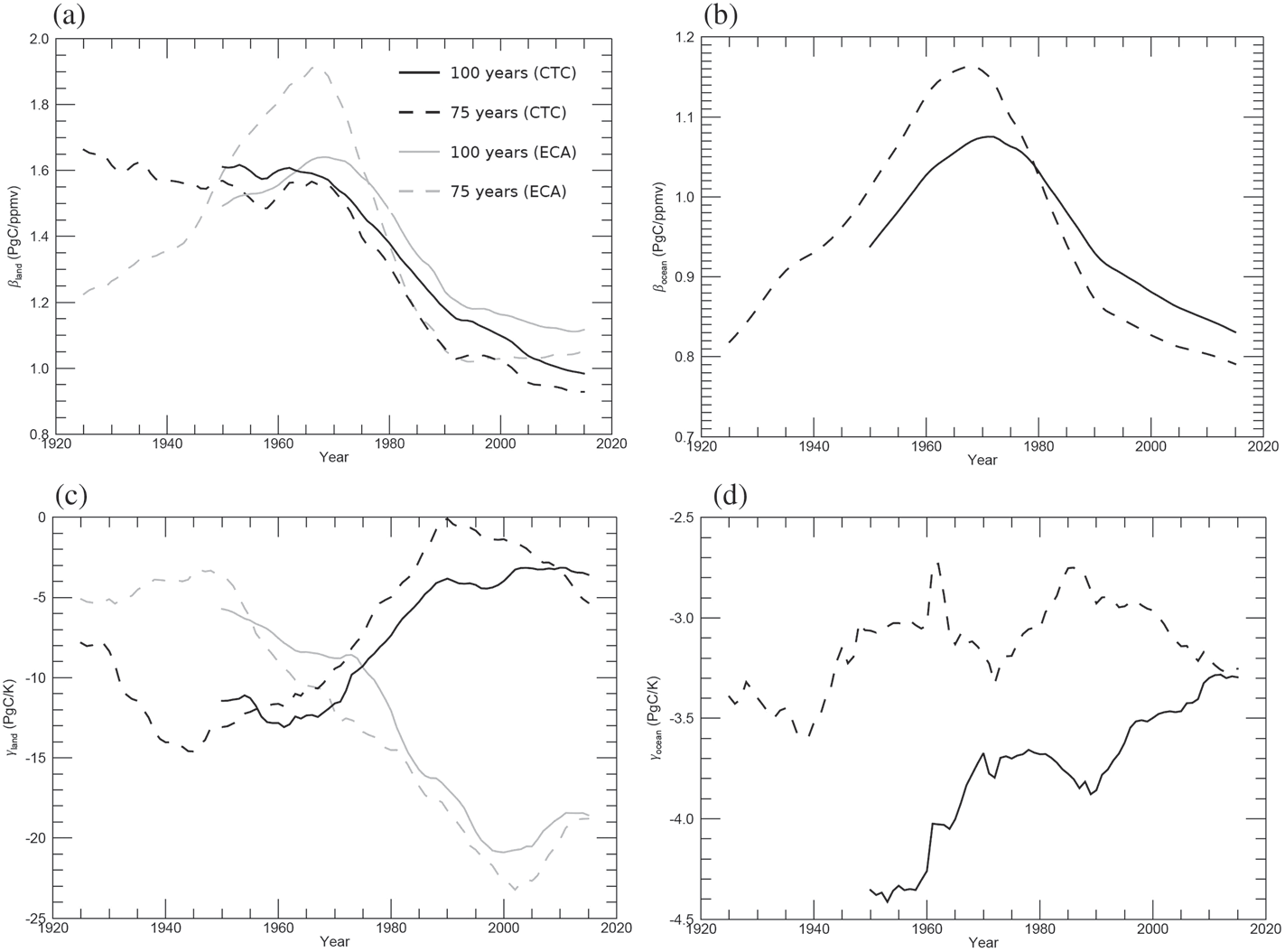 Land and ocean carbon-climate feedback parameters