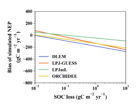 Linear regression between erosional carbon loss and model biases of net ecosystem production