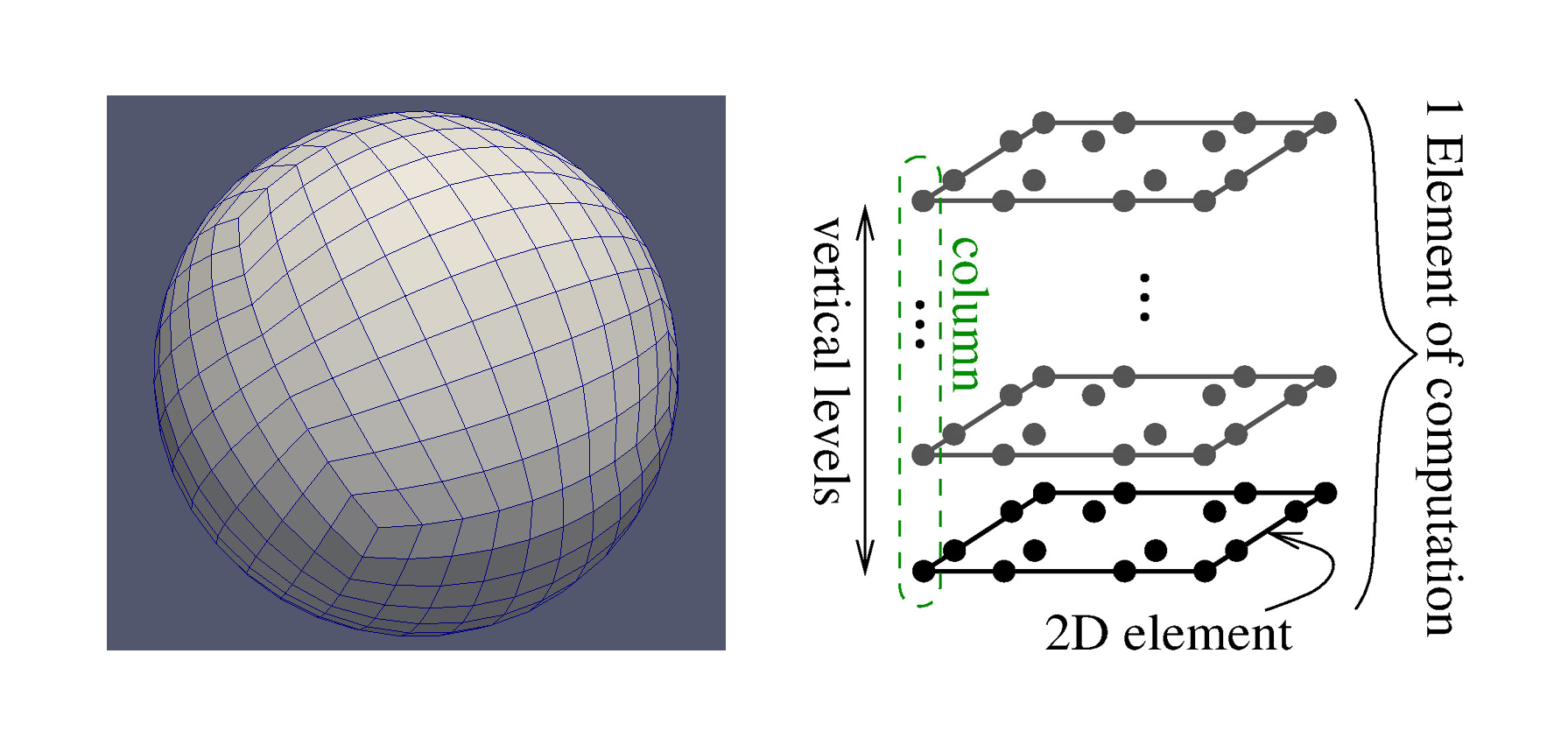 HOMME cubed sphere and a 2D square element