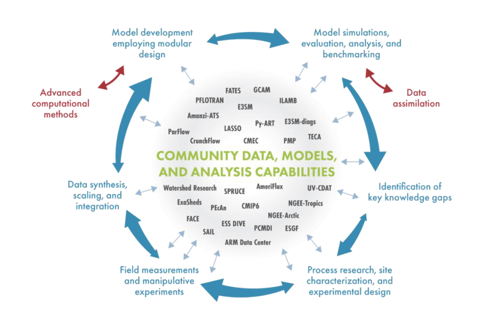 Schematic of the Model Observation/Experiment (ModEx) approach to scientific discovery