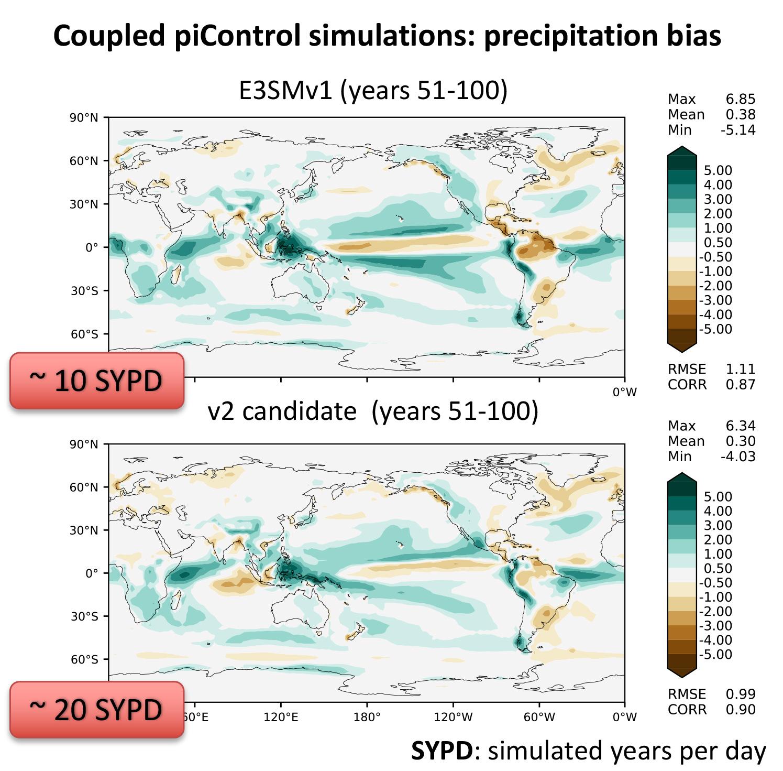 Comparison of precipitation bias relative to GPCPv3 between E3SMv2 and v1 for the piControl simulations.