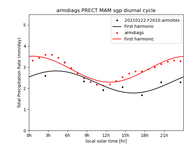 ARM-Diags - diurnal cycle of March-April-May mean at the South Great Plains Site