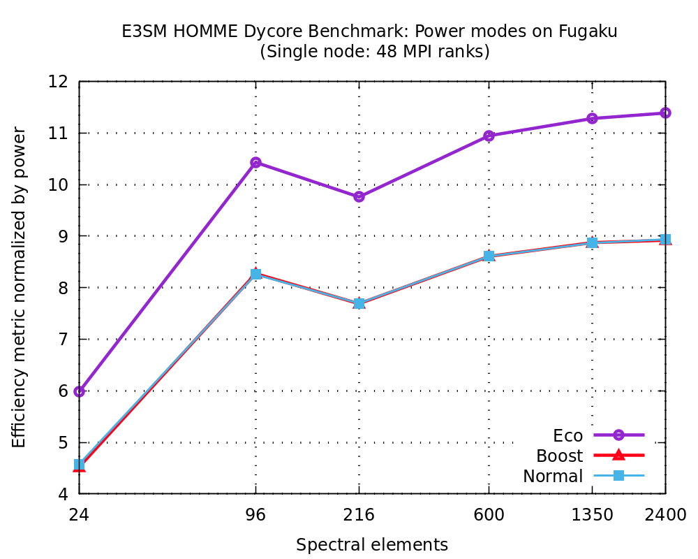 Efficiency metric as defined above normalized by the measured power