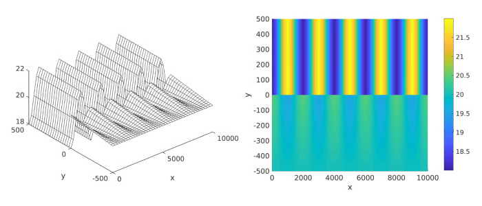 Surface and density plots for an IFR coupling method for an ocean-atmosphere system
