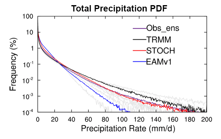 Total Precipitation PDF