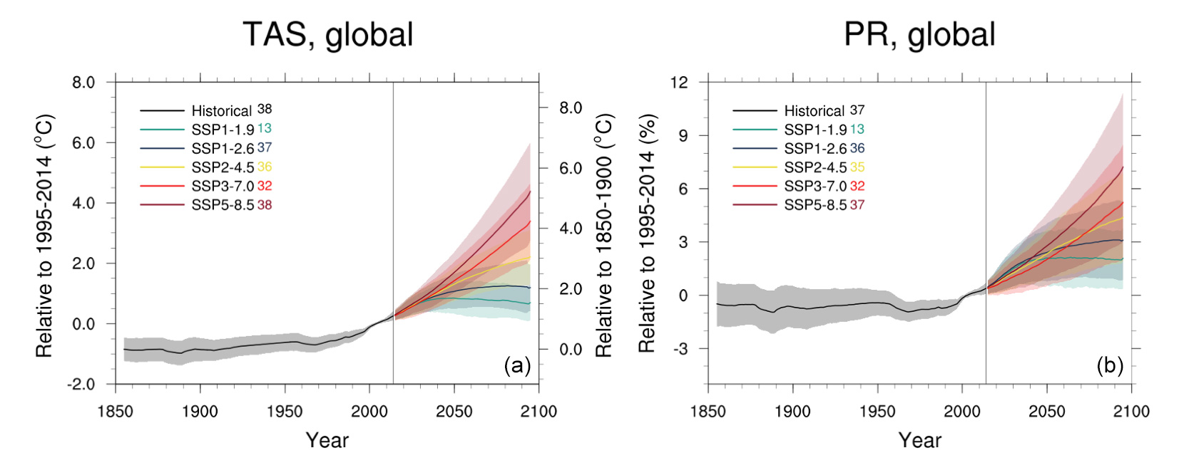 Temperature and precipitation projections from CMIP6 models