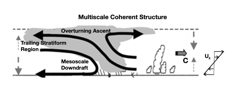 Diagram of multiscale coherent atmospheric structure