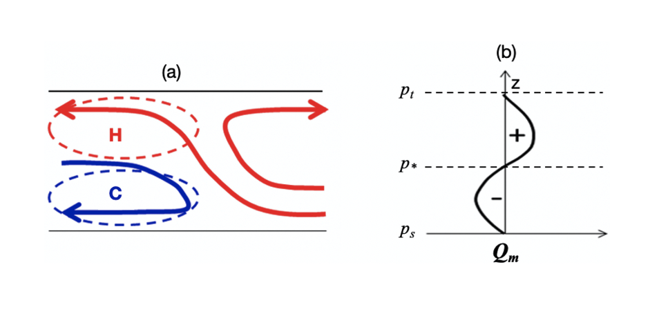 Idealization of mesoscale heating (H) and cooling (C) regions of the prototype Multiscale Coherent Structure Parameterization
