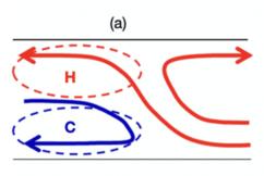Adding Mesoscale Heating in E3SMv1 Improves MJO and Precipitation