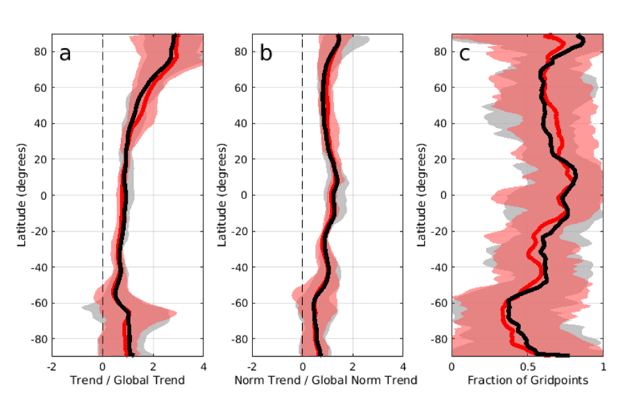 Zonal mean of annual temperature trends from 32 CMIP models.