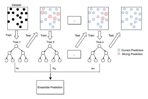 Flow diagram of gradient boosting machine learning method.