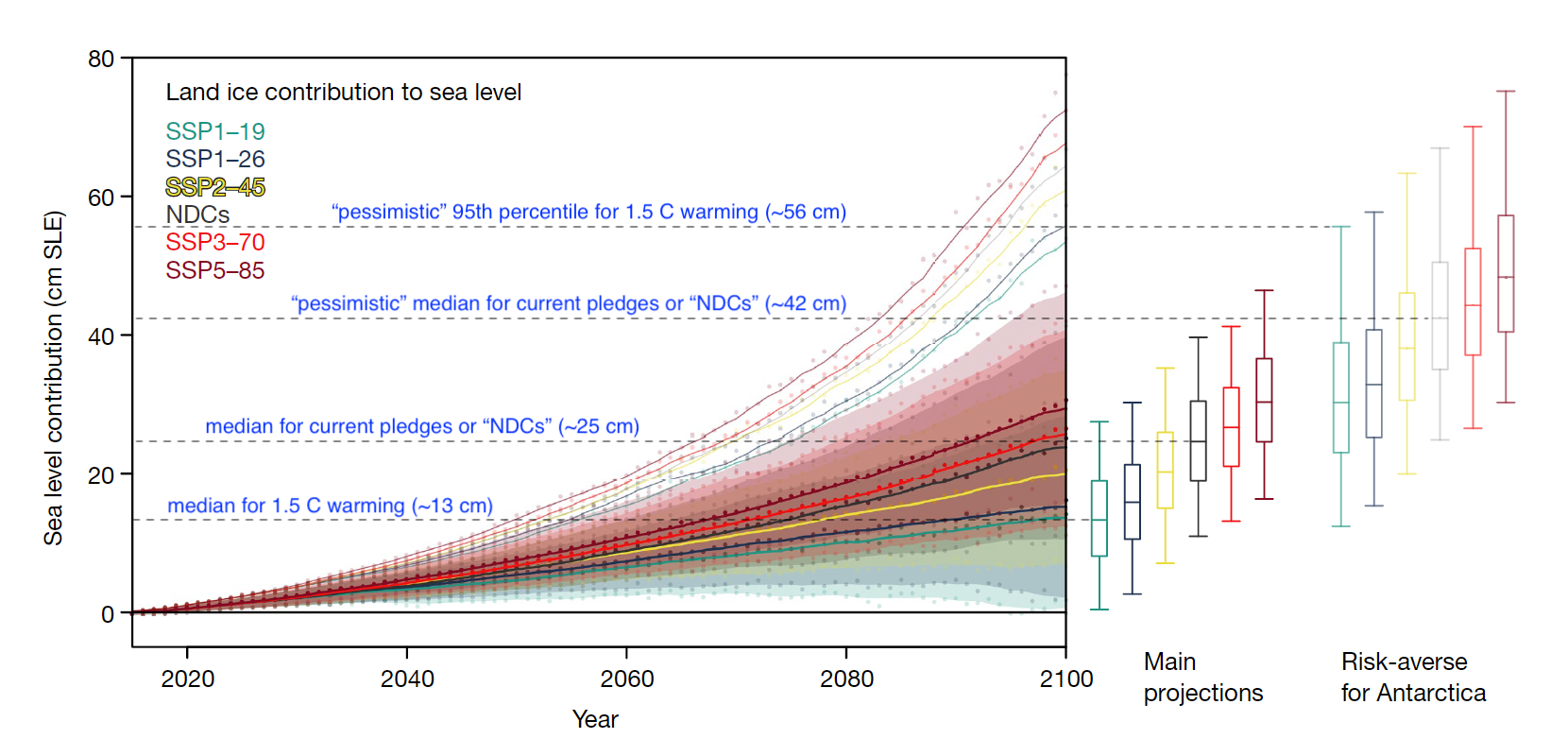 Projected 2015-2100 land ice contribution to sea level, in centimeters (cm) of sea level equivalent (SLE), for a range of emissions scenarios.