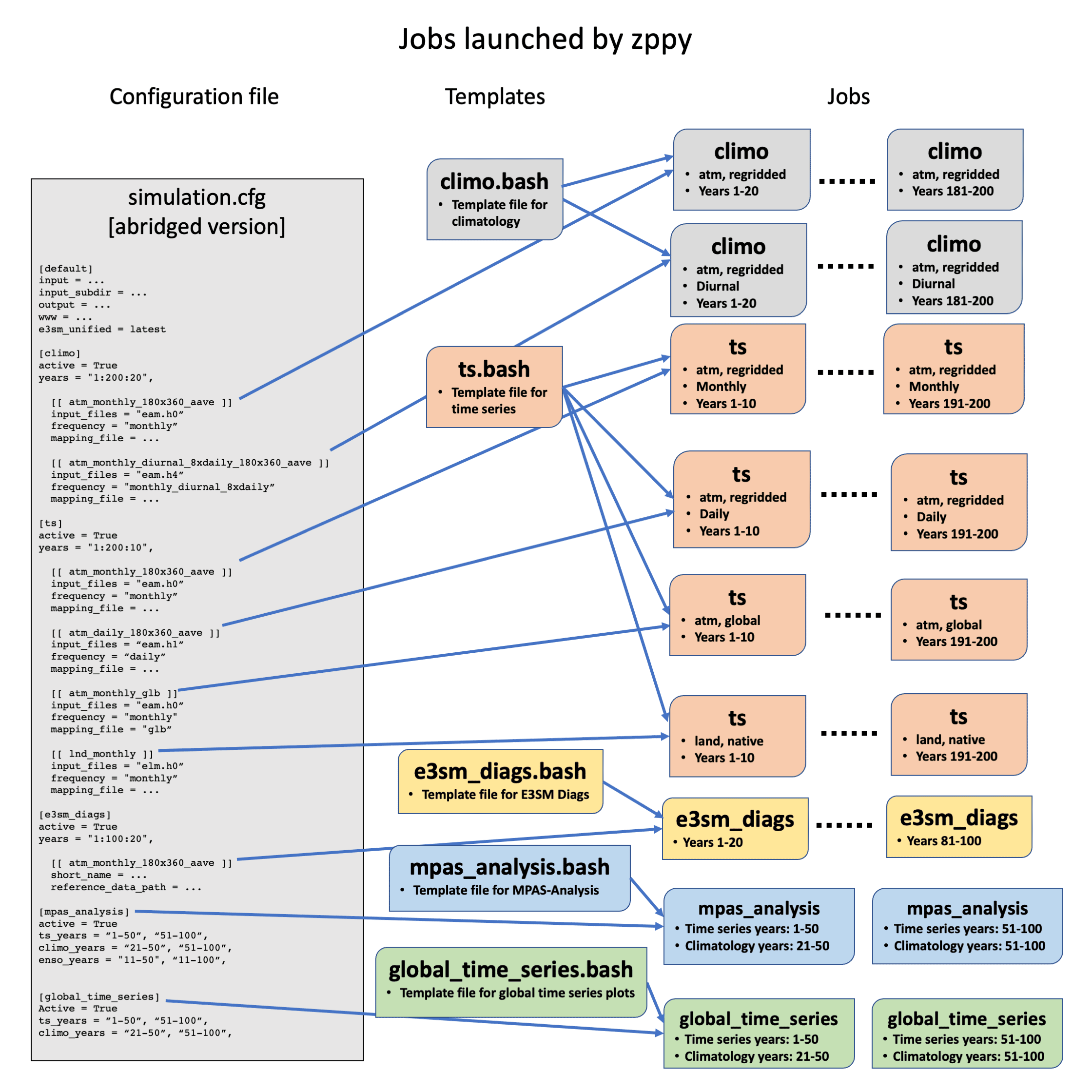 Illustration of how zppy uses sections of the configuration file and bash/Jinja2 templates to launch various jobs.