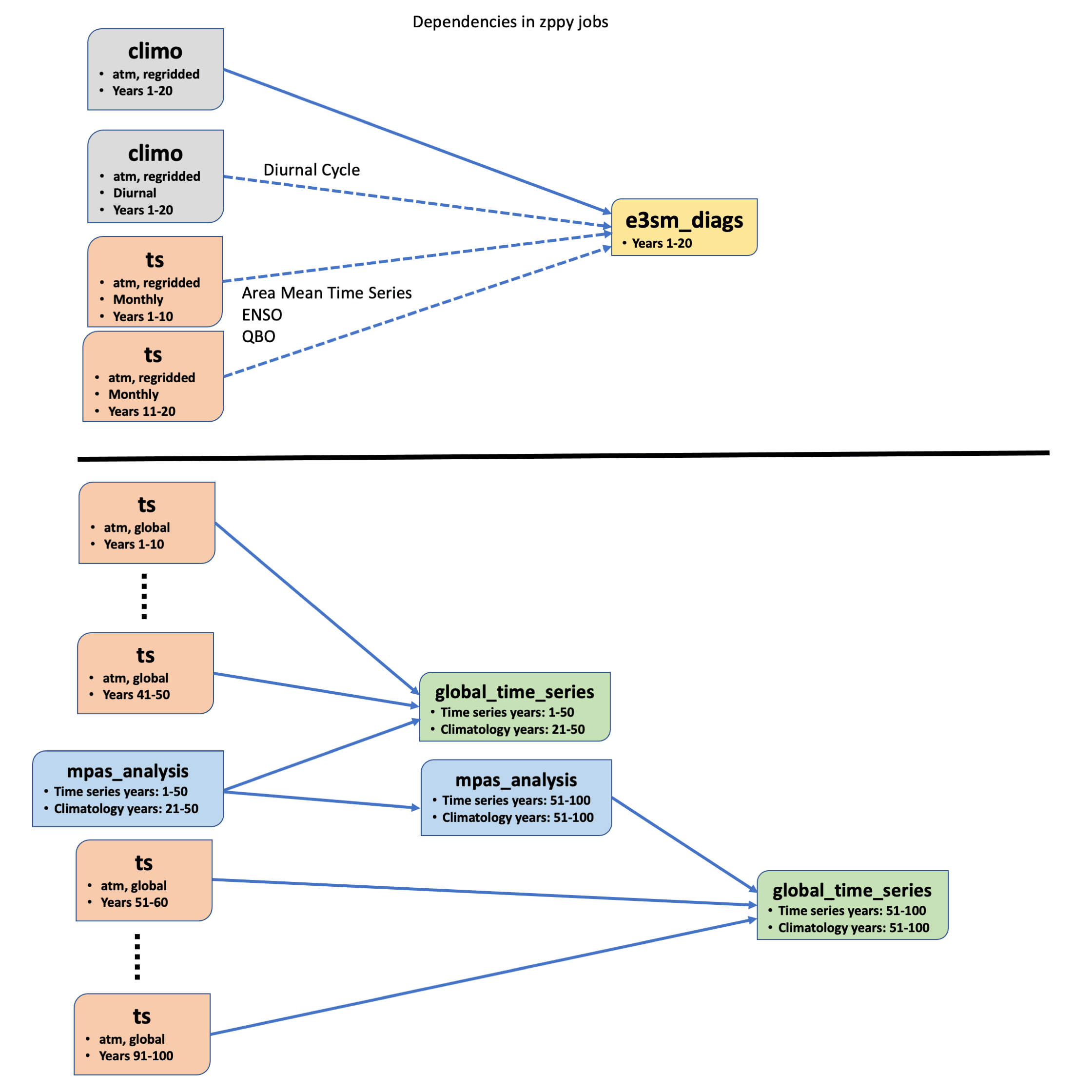 Two possible job dependency graphs.